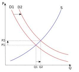 공급 수요의 곡선, 공급과 수요의 만나는 점이 가격의 결정점이라는 상식은 부동산 시장에서 통하지 않다.