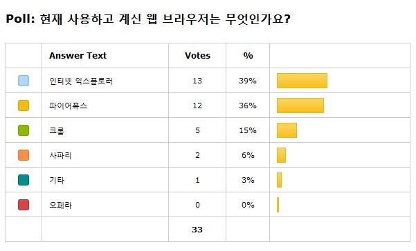 웹 브라우저 투표