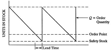 how to find lead time demand