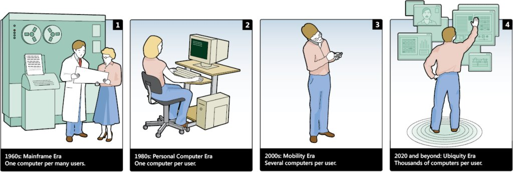 Four Computing Era - by Microsoft Research <Being Human: HCI in the year 2020>