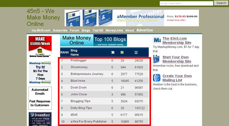 Make money online blog top 100