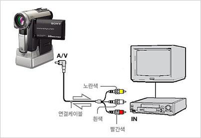 캠코더의 내용을 VCR로 복사하기