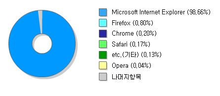 98.66% IE in Korea