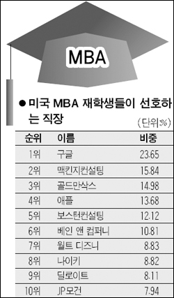미국 MBA 재학생 선호 직장